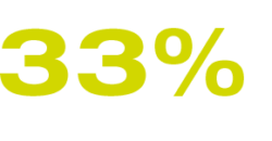 33% Contact to existing suppliers and business partners