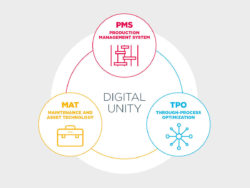 The three dimensions of software-based integration. © Primetals Technologies / primetals.com